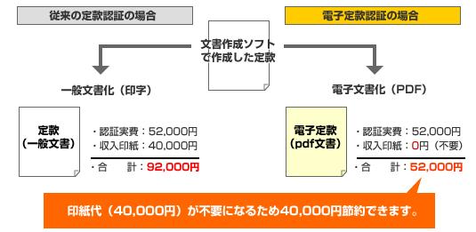 電子定款認証で4万円節約!